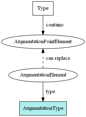 Augmentation container type